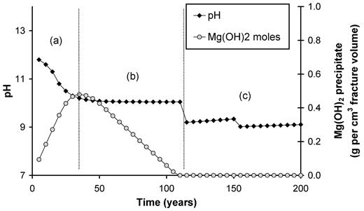Effects of brucite precipitation on pH of groundwater flowing in a crack in the backfill for the reference case. Period (a): the OH− from backfill reacts with Mg2+ in the groundwater to precipitate Mg(OH)2. Period (b): a layer of backfill adjacent to crack is depleted in OH−-generating minerals; diffusion of OH− from lower layers of backfill is slow relative to the groundwater flow; the Mg(OH)2 is dissolving. Period (c): all the Mg(OH)2 has dissolved; the diffusion of OH− from lower layers of backfill is not sufficient to precipitate Mg(OH)2; the pH is marginally above that of the groundwater.