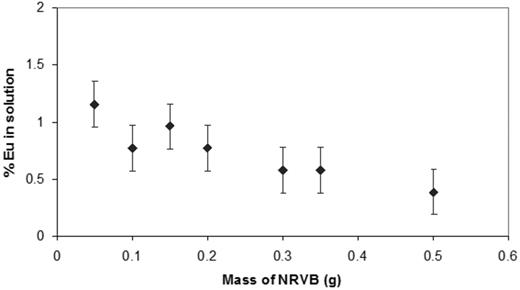Plot of Eu3+ remaining in solution relative to NRVB mass; equilibrated for 24 h; no added NaClO4; solution volume = 10 ml; [EuT] = 7.91 × 10−10m.