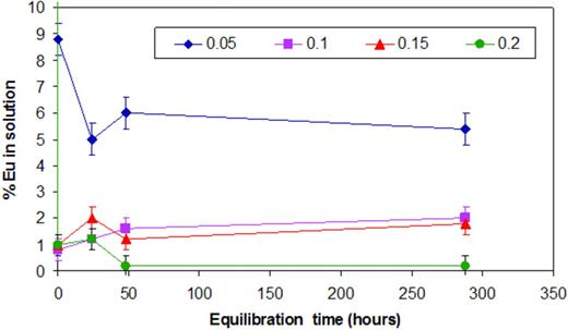 Plot of Eu3+ sorption (plotted as a percentage of Eu remaining in solution) to NRVB vs. equilibration time, as a function of NRVB mass (g); Solution volume = 10 ml; [NaClO4] = 0.1 m; [EuT] = 7.91 × 10−10m.