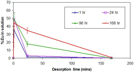 Desorption of Eu3+ with the addition of EDTA (0.1 m) with varying Eu3+/NRVB (0.3 g) equilibration times; [EuT] = 7.91 × 10−10m; [NaClO4] = 0.1 m.