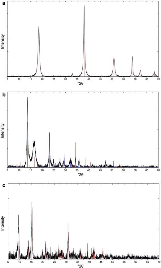 Data from the X-ray diffraction analysis. (a) Brucite (reference pattern in red: JCP-00-007-0239). (b) Nesquehonite (reference pattern in blue: JCP-00-020-0669) with minor artinite (reference pattern in red: JCP-010-070-0591). (c) Hydromagnesite (reference pattern in red: JCP-00-025-0513).