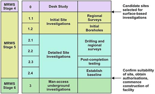 Detail of the planned site investigation activities.