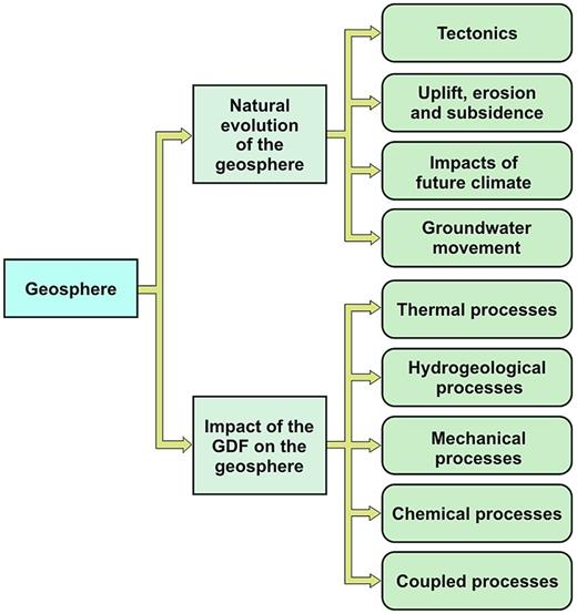 Structure of the RWMD's geosphere research and development programme.