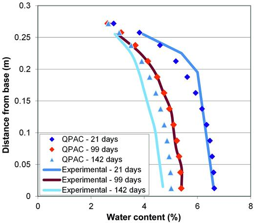 Comparison of calculated water contents for the three samples in the drying test vs. the calculated QPAC results using the pressure based upper boundary condition.