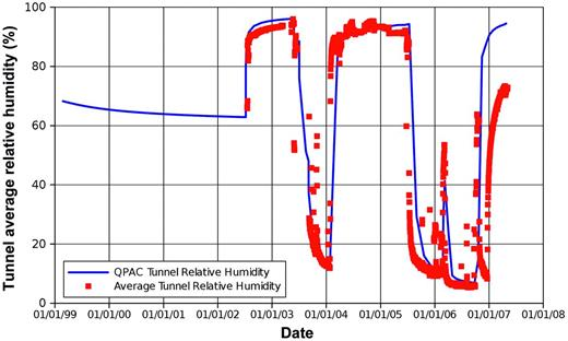 Comparison between the calculated and observed outflow relative humidity in the ventilation experiment tunnel.