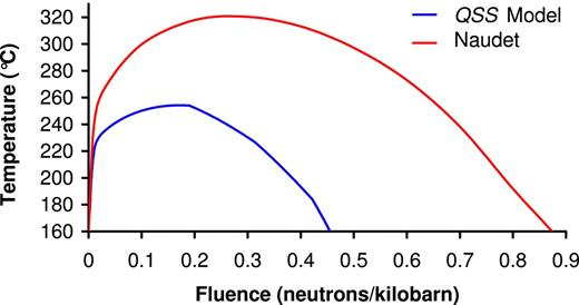 Comparison of temperature rise as a function of neutron fluence for different models of the Oklo zone 2 natural reactor (1 kilobarn = 10−25 m2).
