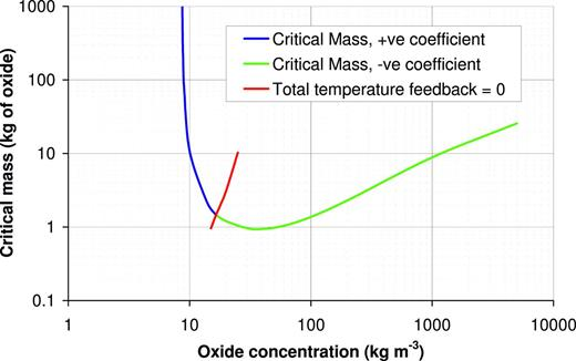 Critical masses of plutonium oxide for cylindrical fissile systems in NRVB, showing the sign of the temperature feedback coefficient.