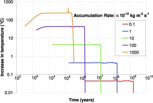 Results of QSS calculations for the accumulation of 235UO2 in NRVB for a critical radius of 0.15 m. The effect of different accumulation rates is shown.