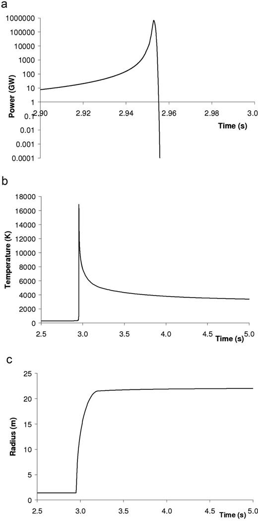 Results of an RTM calculation for 100 kg of 239PuO2 in NRVB including (a) power, (b) temperature and (c) radius of the fissile material region, as functions of time.