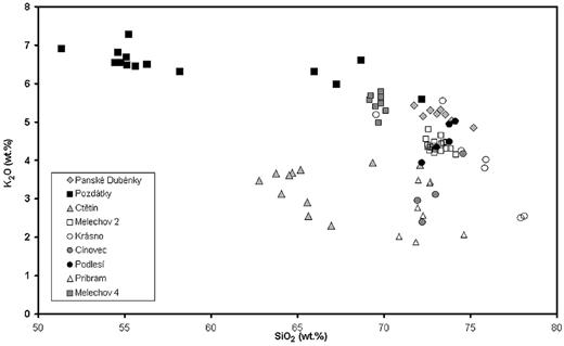 The composition range of the studied granitoids on a SiO2vs. K2O plot. The Si-poor and K-rich points are melagranitoids (durbachites) from the Pozďátky boreholes. The granodiorite from Ctětín is characterized by moderate SiO2 and K2O contents (62–66 wt.% and 2.0–3.5 wt.%, respectively). All the other rocks are true granites (68–78 wt.% SiO2) with different alkali contents.