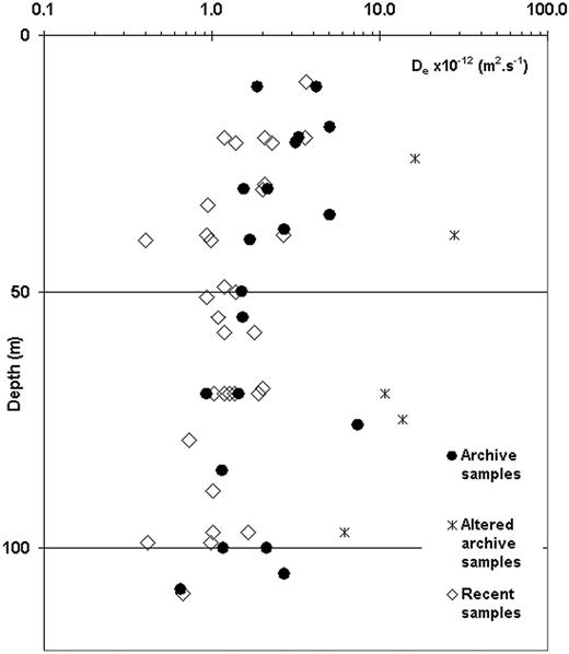 Dependence of effective diffusion coefficient, De (m2 s−1) on sampling depth (m) and sample origin.