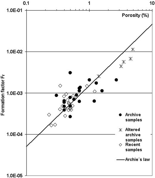 Relation between the formation factor, Ff and porosity, ε in the context of sample origin. The line represents the empirical Archie's law.