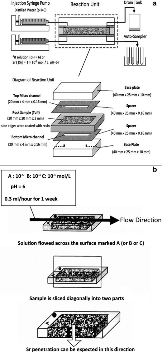 (a) Experimental setup of the micro-channel reactor (Okuyama et al., 2008). (b) Details of sample preparation for ion beam analysis. One face of the micro-channel was chosen for analysis after reaction. The sample was sliced longitudinally and then analysed with the incident beam parallel to the diffusion direction.