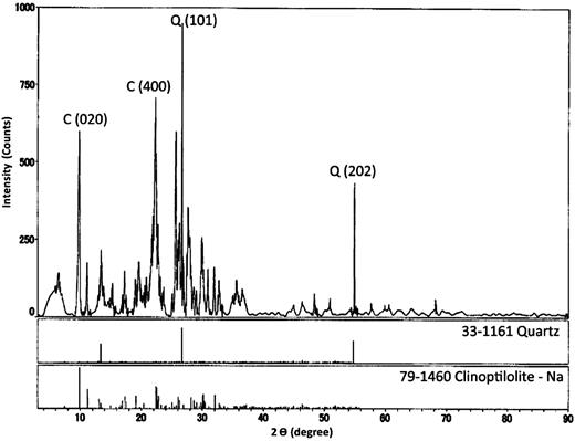 The starting material XRD analysis showing the presence of clinoptilolite (C), a zeolite and quartz (Q). Miller indices for diagnostic peaks are labelled.