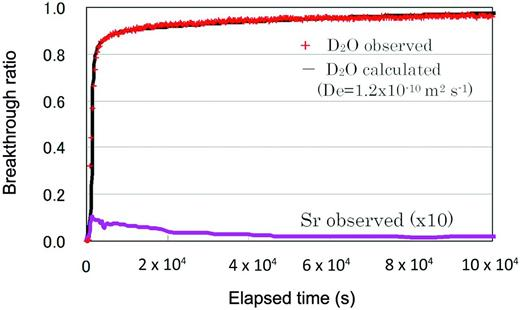 Breakthrough curves of non-sorbing (D2O) and sorbing (Sr) tracers.