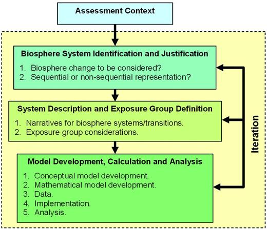 Approach to developing and documenting the biosphere assessment model, drawing on the IAEA's BIOMASS guidance (International Atomic Energy Agency, 2003).