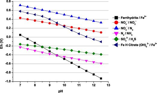 Calculated Eh values for key biogeochemical redox couples from pH 7 to 12.5.