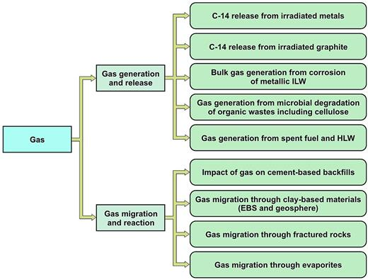 Structure of the NDA RWMD gas research and development programme. Figure published with permission of the NDA.