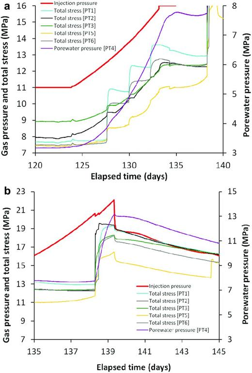 Major gas breakthrough is accompanied by notable changes in the monitored stresses and porewater pressures, as shown for test Mx80-10. (a) Clear step-like responses in the monitored stresses were observed during the approach to failure, which can be interpreted as distinct pathway propagation events. (b) A notable difference between the total stresses measured in the bentonite and the applied gas pressure can be maintained before breakthrough, at which time this difference becomes minimal.