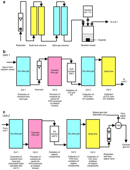 Schematic diagram of the experimental design. (a) Pre-conditioning columns and reaction vessel. (b) First gas-sampling unit. (c) Second gas-sampling unit.