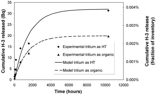 Comparison of HT and organic tritium results with model. Model HT parameters: f = 3.9 × 10−5, k = 6.5 × 10−4 h−1. Model organic parameters: f = 2.4 × 10−5, k = 7.0 × 10−4 h−1.