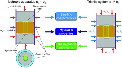 Schematic showing the sample assemblies for both isotropic and triaxial test systems. Both geometries can be used to define the swelling/consolidation characteristics, hydraulic properties and the gas migration behaviour. The sample in the triaxial system is mounted horizontally. Isotropic tests were performed perpendicular to bedding whereas the triaxial test was performed on a sample cut parallel to bedding.
