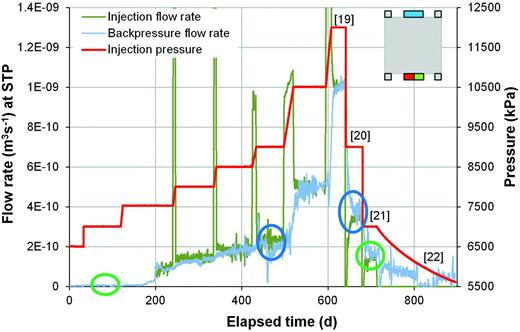 Gas flow rates at the injection and backpressure filters during the gas injection test COx-1. The large spikes in injection flux relate to the compression of the gas phase during constant flow rate tests. The blue and green circles highlight hysteresis in the flow response.