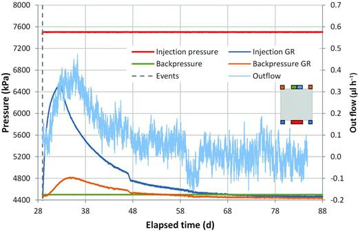 Gas flow rates and guard ring pressures at the injection and backpressure filters during the initial gas injection test of COx-2. The characteristic shape of the GR and outflow response is symptomatic of hydraulic 'slug' flow.