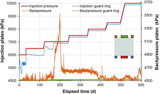 Pressure data from the injection, backpressure and guard ring filters during the gas injection test COx-1. Spontaneous changes in GR pressure are indicative of highly unstable pathway flow.
