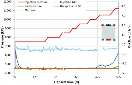 Injection, backpressure and guard ring filter pressures and outflow data plotted against elapsed time in days (test COx-2). The early spike in GR pressure and the small emergent outflow are symptomatic of 'slug' flow. The data exhibits no obvious signs of gas flow within the clay below a gas pressure of 10.0 MPa (signified by a change in IGR pressure).