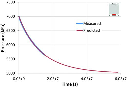 Shut-in response for test COx-1. The protracted nature of the shut-in response is a function of the initial gas volume and the non-linearity in the gas flow law. However, a good numerical fit to the data is obtained allowing a prediction of the capillary threshold pressure to be made.