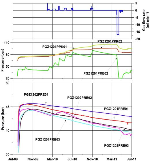 Data from boreholes PGZ1201 and PGZ1202 showing the evolution of gas inflow as well as packer (PPK01 and PPK02 in borehole PGZ1201), gas and porewater pressures.