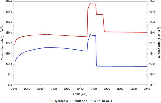 The rate of gas generation from the 2004 unshielded intermediate-level waste inventory. The 'bulk' gases (i.e. hydrogen and methane) are plotted against the left-hand axis, and the active gas (i.e. 14CH4) is plotted against the right-hand axis. Methane is not formed during the period shown because of the presence of nitrate and sulfate, which inhibit methanogenesis.
