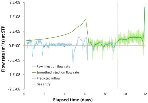 Evolving upstream (injection) flow rate and associated inflow. Injection was at a constant flow rate of 1650 μl hr−1 leading to a growing applied gas pressure. (This is the cause of the increasing flow rate observed when converted to standard temperature and pressure). Changes in flow rate after day 7 represent those required to maintain a constant gas pressure of 2.1 MPa. The marked daily oscillations in flow rate observed during the test are the result of temperature fluctuations in the laboratory. A clear elevation in injection flow rate is observed at day 9.3, which is also apparent as a notable increase in inflow. This marked change in behaviour is the first clear evidence for gas entry into the Boom Clay sample.