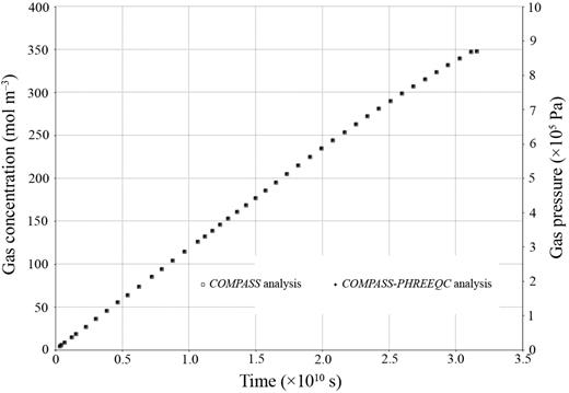 The verification of gas pressures or concentrations with time using COMPASS (○) and COMPASS-PHREEQC2 (□) simulations.