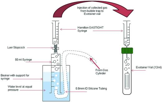 Illustration of bubble trap design used for gas dispensing and subsequent mixing within 'Exetainer' vials ready for gas injection.