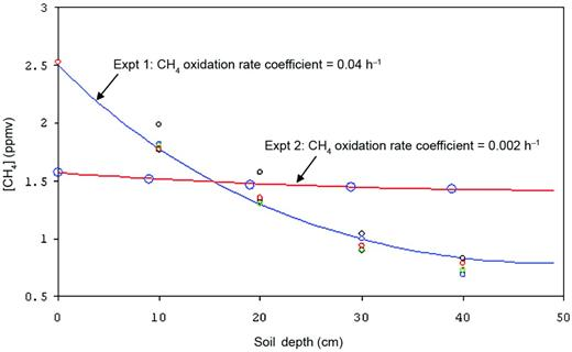 Antecedent soil profiles of CH4 in experiments 1 and 2. Curves are fitted solutions of one dimensional diffusion modified by CH4 oxidation (a constant mean diffusion coefficient and a constant oxidation rate coefficient throughout the columns are assumed).