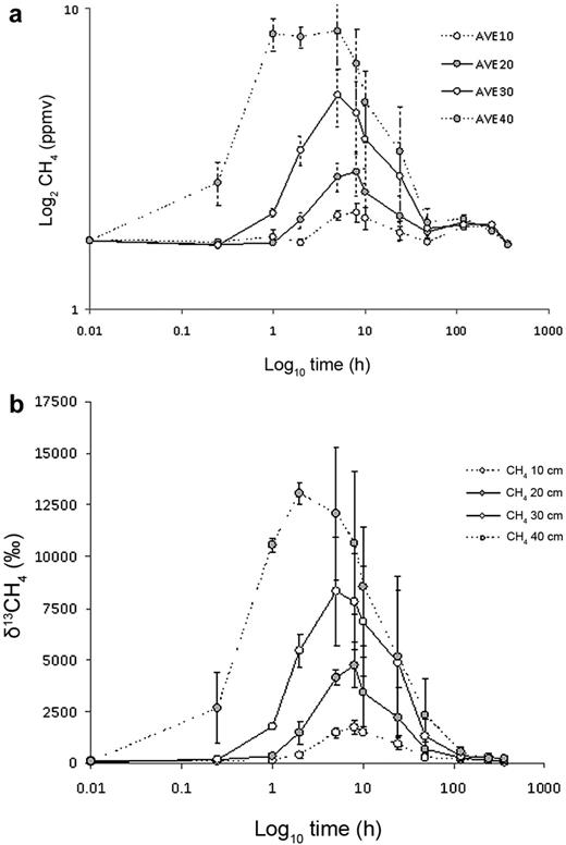 (a) Bulk methane and (b) δ13CH4 in soil gas samples from undisturbed soil columns (experiment 2).