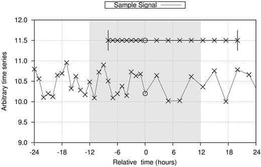 Comparison of time-series windowing methodologies.