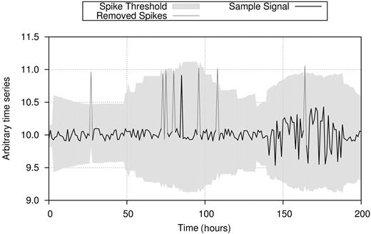 Evolution of spike threshold with different levels of spike frequency and signal noise.