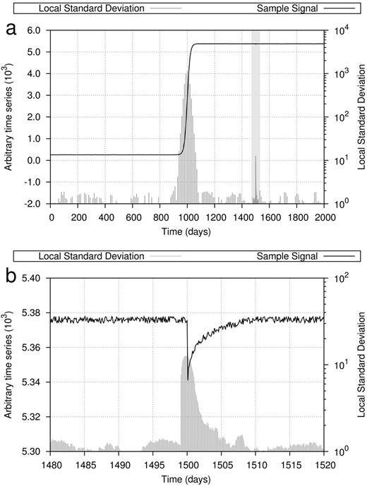 (a) Local standard deviations of a time-series. An isolated peak is highlighted as a small scale event candidate. (b) Detailed view of time-series at section highlighted in (a).