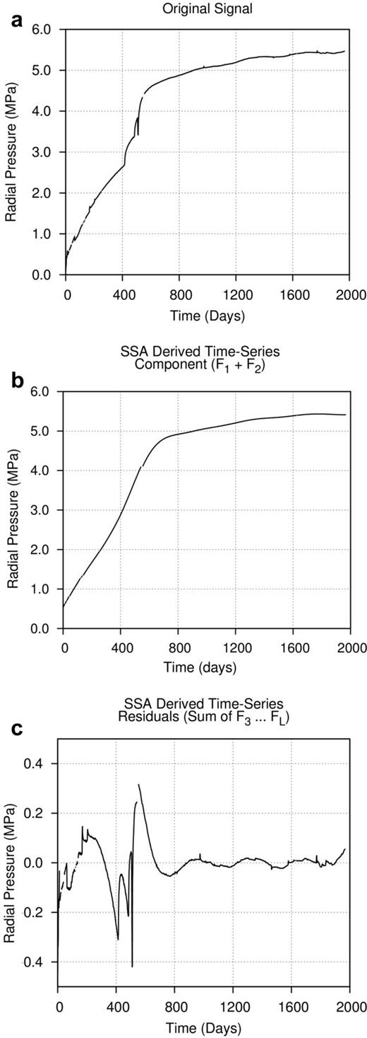 Comparison of original time-series with derived component time-series and residual derived components.