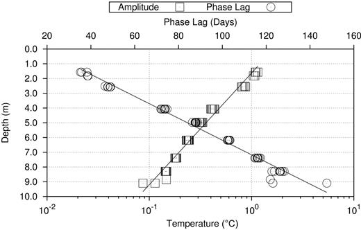 Annual temperature cycle phase and amplitude information with respect to depth.