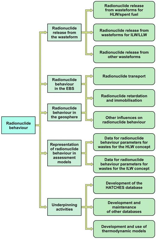 Structure of the radionuclide behaviour research programme. Figure published with the permission of the NDA.