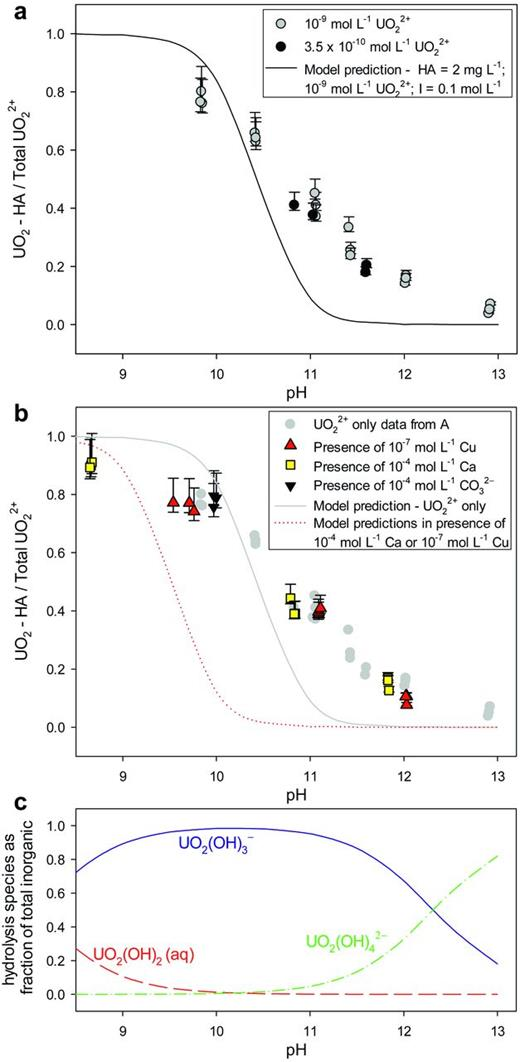 Complexation of UO22+ with Suwannee River humic acid (SRHA). (a) The fraction of total uranyl bound to SRHA in a solution containing 2 mg l−1 SRHA (added electrolyte, 0.1 mol l−1 NaCl), the solid line represents the predicted values using WHAM/Model VII. (b) The fraction of uranyl bound to SRHA in the presence of competing metal ions or carbonate. Only one model prediction line is shown for both the Cu2+ and Ca2+ systems due to very similar effects at the metal ion concentrations considered. (c) The modelled changes to the hydrolysis in the inorganic system over the pH range considered in the experiments and modelling.