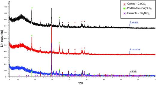 XRD spectra of fresh NRVB powder (dry components), an NRVB specimen after 4-months and after 3-years curing.