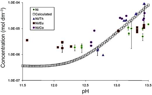 System with total [Ni] = 10−3 mol dm−3 in absence of ligands, showing effect of competing metal ions. Calculated values from JChess.