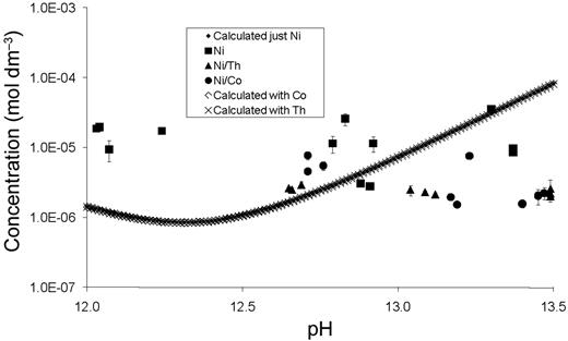 System with total [Ni] = 10−4 mol dm−3 with PA and competing metal ions.