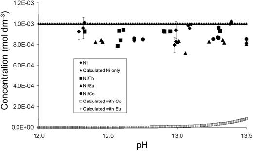 System with total [Ni] = 10−3 mol dm−3 with GA and competing metal ions.