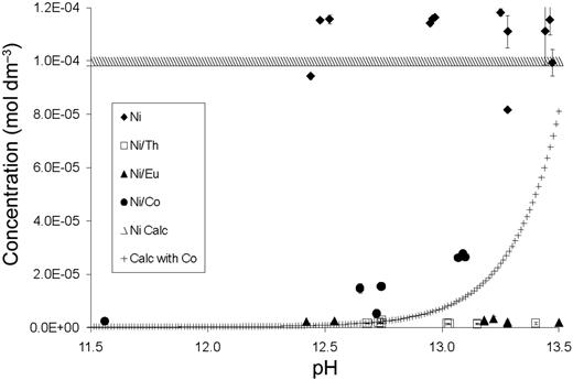 System with total [Ni] = 10−4 mol dm−3 with GA and competing metal ions.